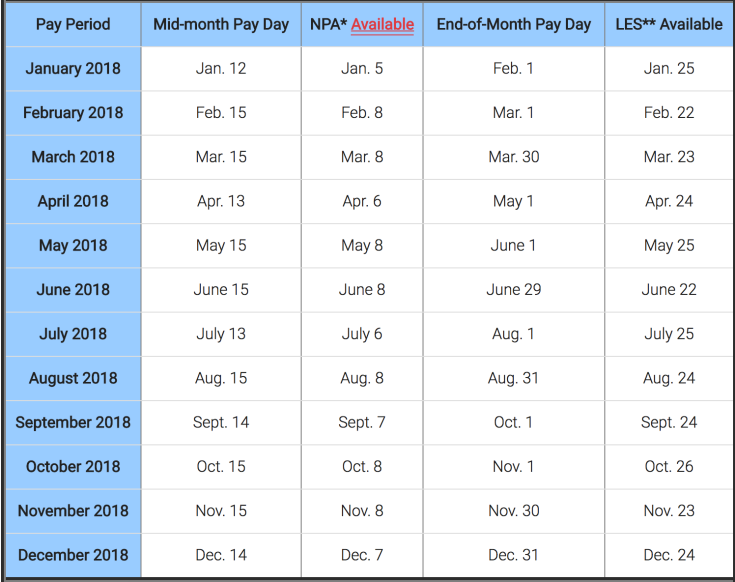 2018 Active Duty Military Pay Chart - U.S.M.C. Infantry ...