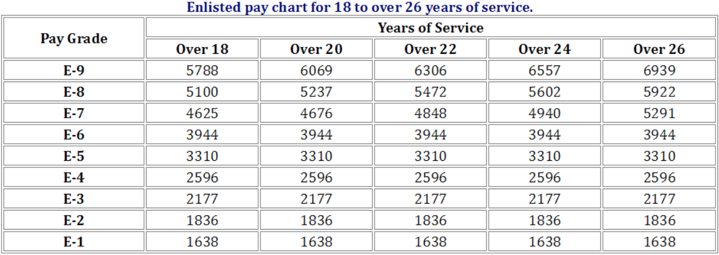 2018 active duty military pay chart u s m c infantry brothers